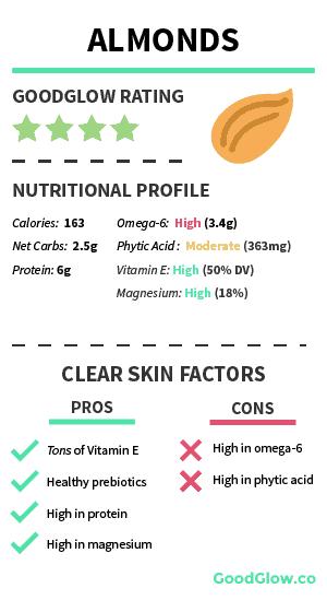 Almonds - Fairly safe for acne-prone skin