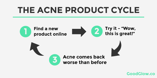 Traditional acne products work for a while, but them seem to stop.