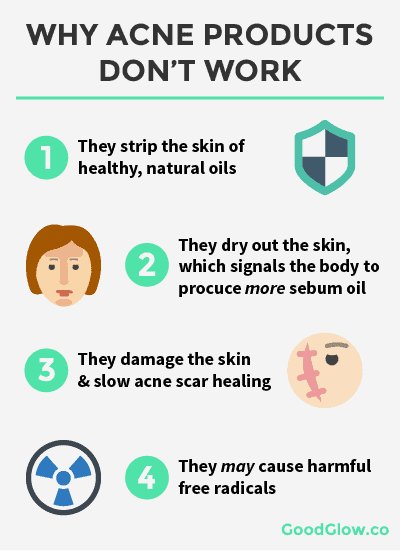 Why benzoyl peroxide and acne products don't work. It drys out the skin, removes your skin's natural essential oils, slows down acne scar healing, and may promote free radicals.